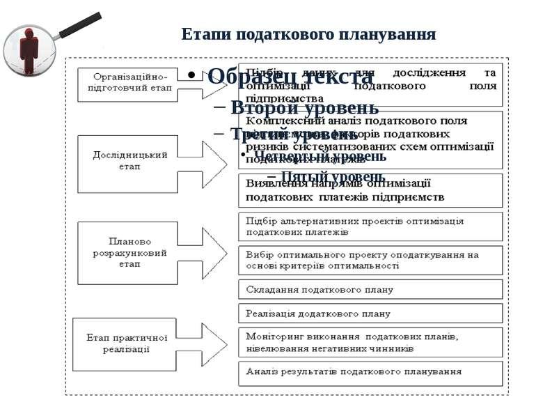 Етапи податкового планування