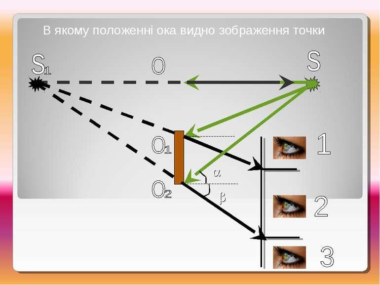 В якому положенні ока видно зображення точки