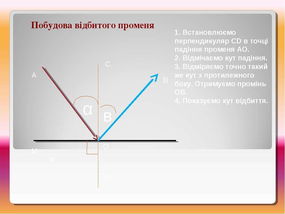 Побудова відбитого променя M N A C D O α в 1. Встановлюємо перпендикуляр CD в...