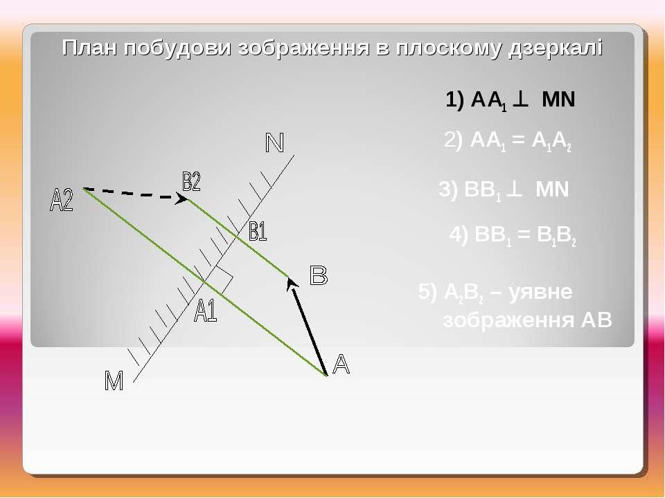 1) АА1 МN 2) АА1 = А1А2 3) ВВ1 МN 4) ВВ1 = В1В2 5) А2В2 – уявне зображення АВ...