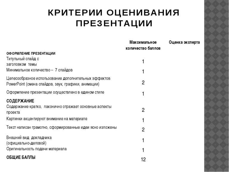 КРИТЕРИИ ОЦЕНИВАНИЯ ПРЕЗЕНТАЦИИ Максимальное количество баллов Оценка эксперт...