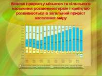 Внесок приросту міського та сільського населення розвинених країн і країн, що...