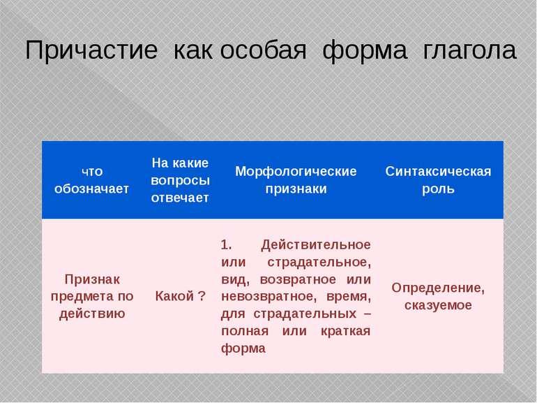 Причастие как особая форма глагола Чтообозначает Накакиевопросыотвечает Морфо...