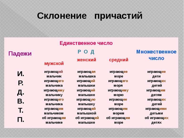 Склонение причастий Падежи Единственноечисло Множественноечисло Р О Д мужской...