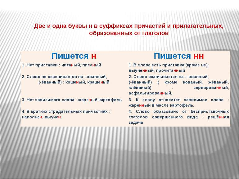 Две и одна буквы н в суффиксах причастий и прилагательных, образованных от гл...