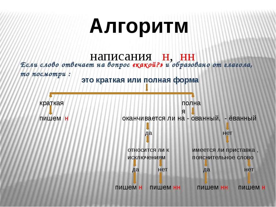 Алгоритм написания н, нн Если слово отвечает на вопрос «какой?» и образовано ...