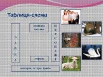 Таблиця-схема Б А Й К А оповідна частина мораль П Е Р С О Н А Ж І алегорія, с...