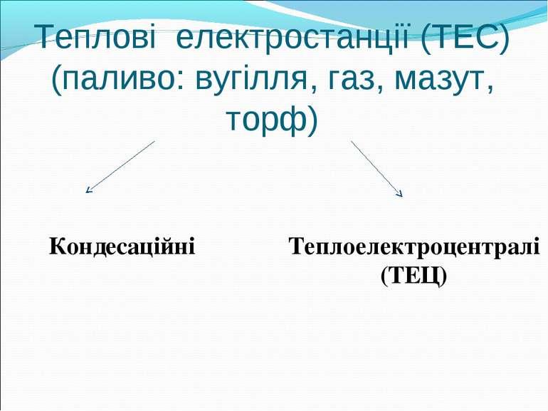 Теплові електростанції (ТЕС) (паливо: вугілля, газ, мазут, торф) Кондесаційні...