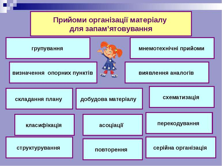 визначення опорних пунктів складання плану класифікація структурування виявле...