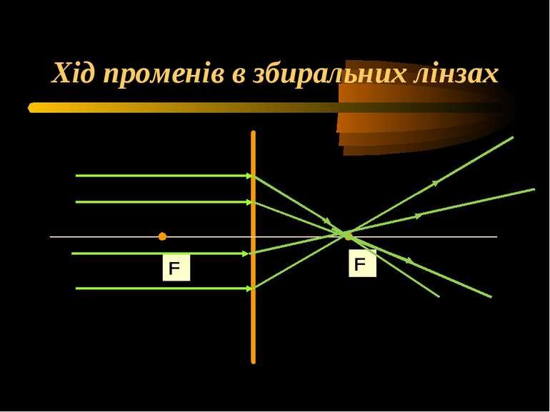 Хід променів в збиральних лінзах F F