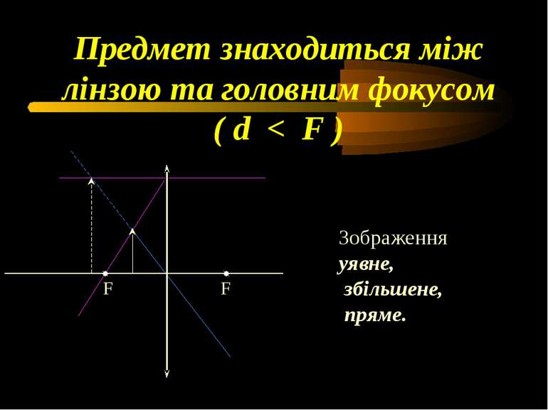 Предмет знаходиться між лінзою та головним фокусом ( d < F ) Зображення уявне...