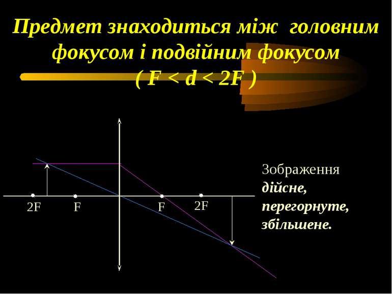 Предмет знаходиться між головним фокусом і подвійним фокусом ( F < d < 2F ) З...