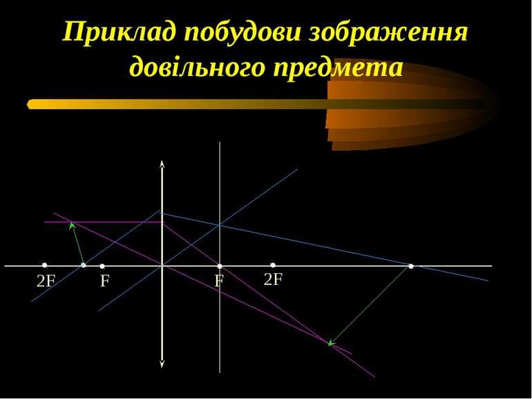 Приклад побудови зображення довільного предмета