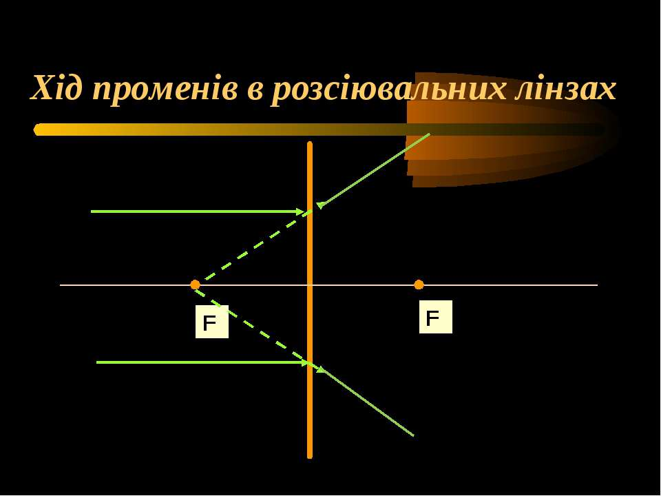 Хід променів в розсіювальних лінзах F F