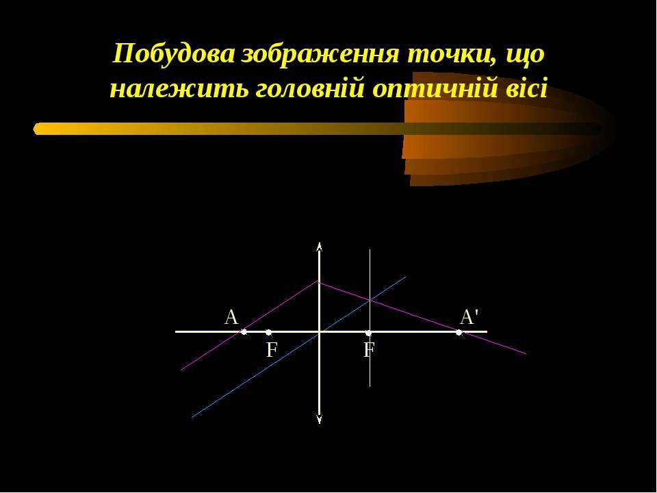 Побудова зображення точки, що належить головній оптичній вісі