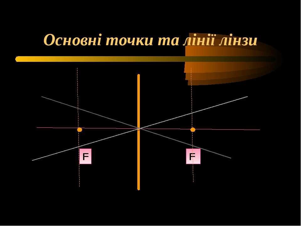 Основні точки та лінії лінзи F F F