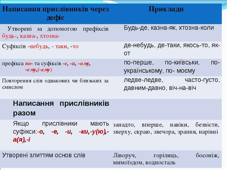 Написання прислівників через дефіс Приклади Утворені за допомогою префіксів б...