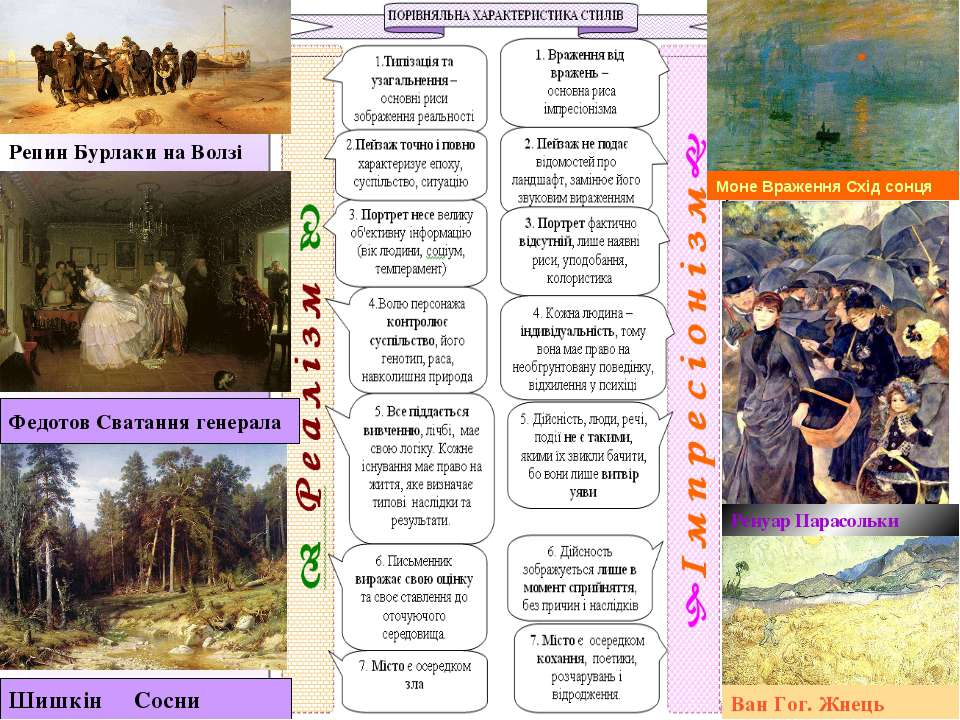 Шишкін Сосни Федотов Сватання генерала Репин Бурлаки на Волзі Моне Враження С...