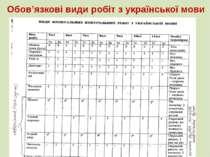 Обов'язкові види робіт з української мови