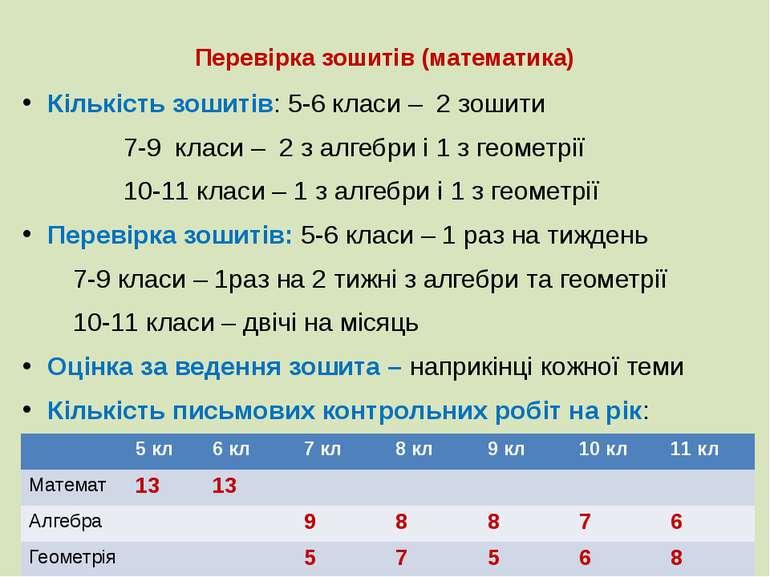 Перевірка зошитів (математика) Кількість зошитів: 5-6 класи – 2 зошити 7-9 кл...