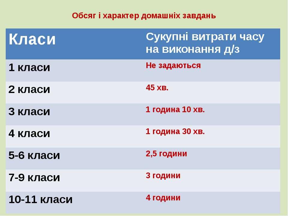 Обсяг і характер домашніх завдань Класи Сукупнівитрати часу на виконання д/з ...