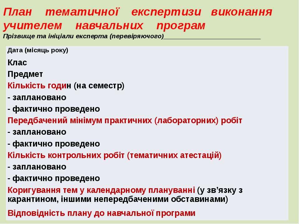 План тематичної експертизи виконання учителем навчальних програм Прізвище та ...