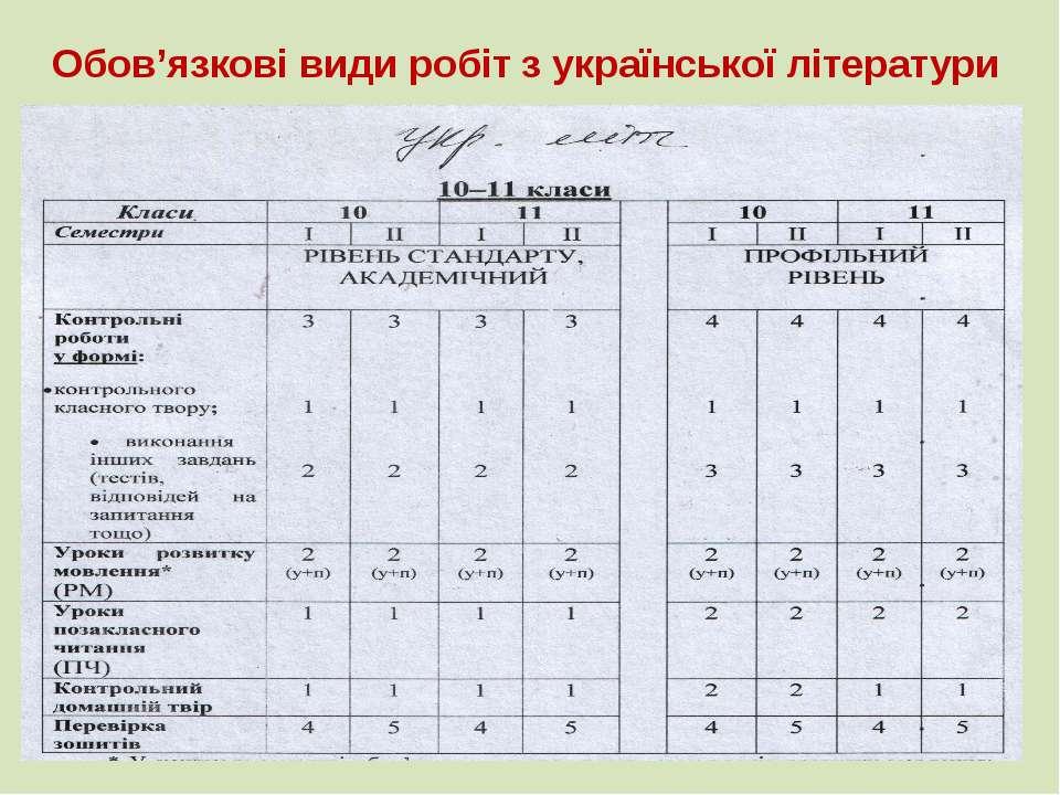 Обов'язкові види робіт з української літератури