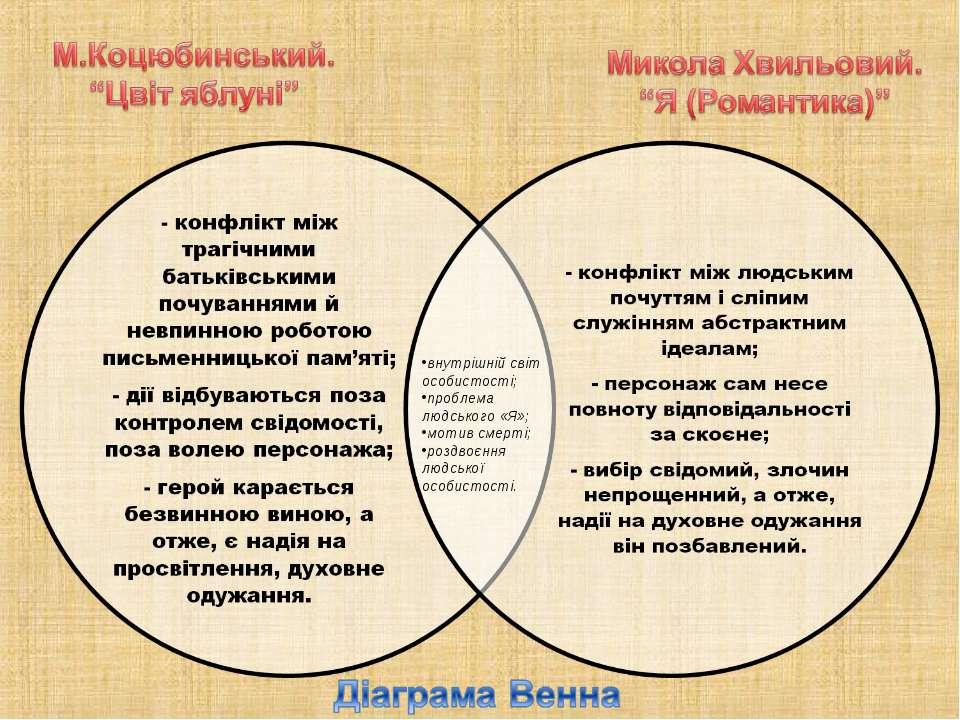 внутрішній світ особистості; проблема людського «Я»; мотив смерті; роздвоєння...