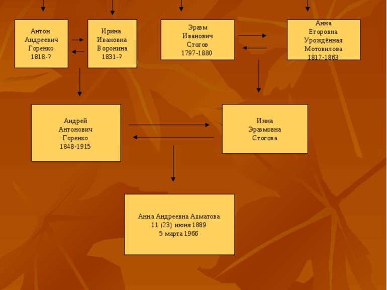 Родословное дерево Анны Ахматовой Андрей Яковлевич Горенко 1784-? Иван Ворони...
