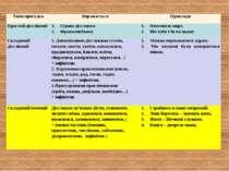 Типи присудка Виражається Приклади Простий дієслівний Одним дієсловом Фразеол...