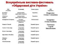 Всеукраїнська виставка-фестиваль «Обдаровані діти України» ПІБ учасника Номін...