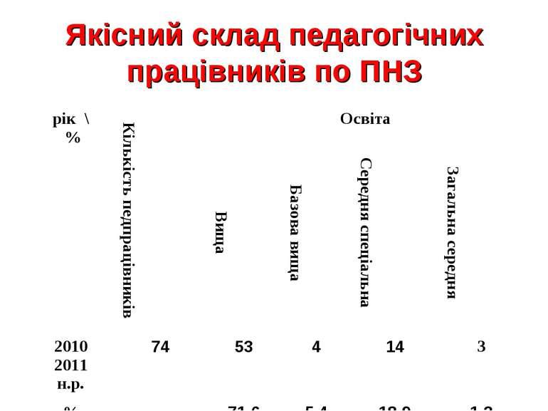 Якісний склад педагогічних працівників по ПНЗ
