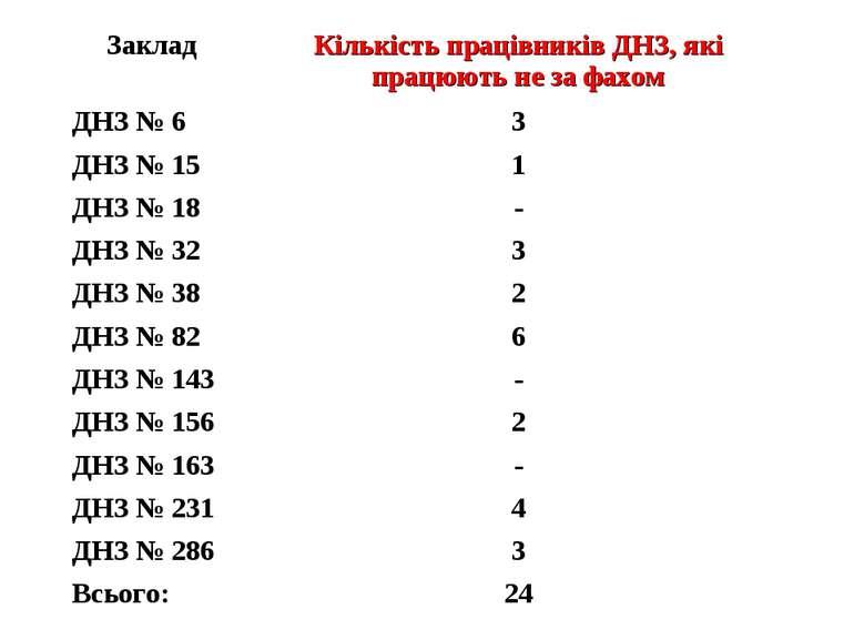 Заклад Кількість працівників ДНЗ, які працюють не за фахом ДНЗ № 6 3 ДНЗ № 15...