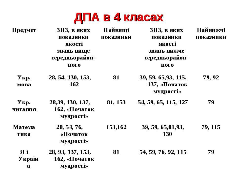 ДПА в 4 класах Предмет ЗНЗ, в яких показники якості знань вище середньорайон-...