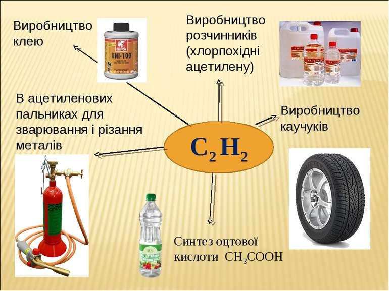 Виробництво розчинників (хлорпохідні ацетилену) Виробництво каучуків Синтез о...
