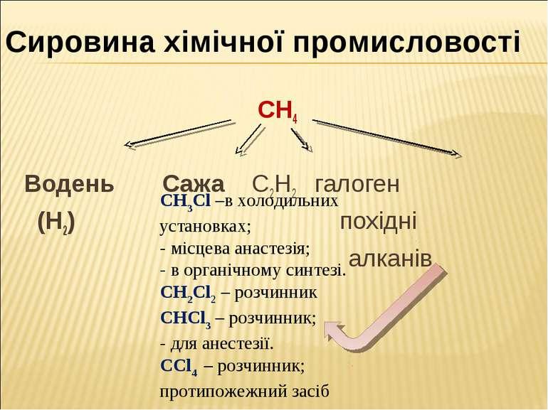 СН4 Водень Сажа С2Н2 галоген (Н2) похідні алканів Сировина хімічної промислов...