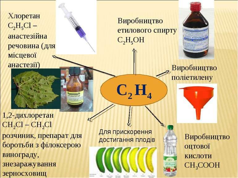 Виробництво етилового спирту С2Н5ОН Виробництво поліетилену Виробництво оцтов...