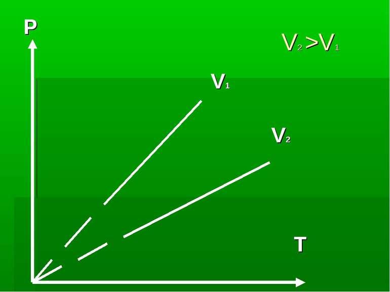 V2 >V1 P V1 V2 T