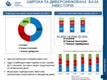 Структура інвесторів в торгах акціями у Q1 2011 Структура інвесторів в торгах...