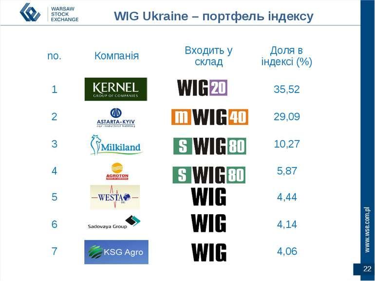 WIG Ukraine – портфель індексу no. Компанія Входить у склад Доля в індексі (%...