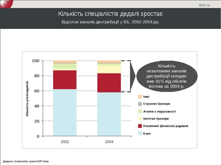 Кількість спеціалістів дедалі зростає Відсоток каналів дистрибуції у ВБ, 2002...