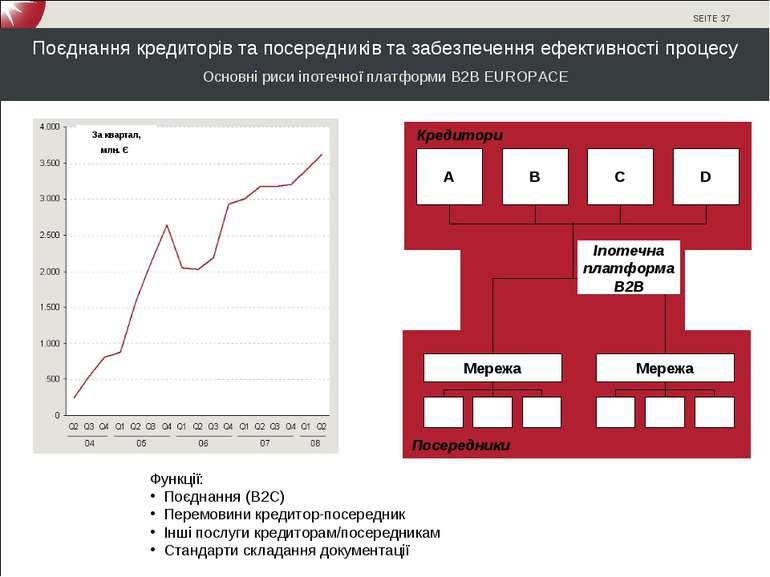 Поєднання кредиторів та посередників та забезпечення ефективності процесу Осн...
