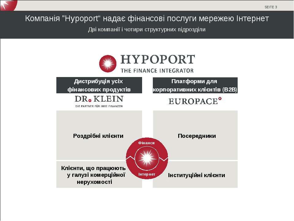 """Компанія """"Hypoport"""" надає фінансові послуги мережею Інтернет Дві компанії і ч..."""