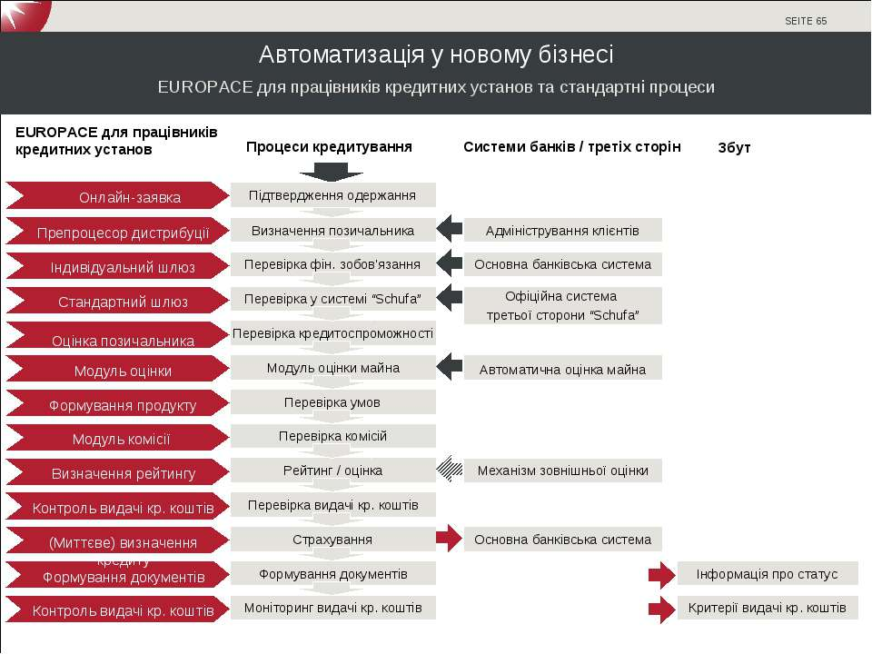 Автоматизація у новому бізнесі EUROPACE для працівників кредитних установ та ...
