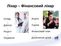 Лікар – Фінансовий лікар Огляд Діагноз Рецепт Лікування Аналіз Оцінка Фінансо...