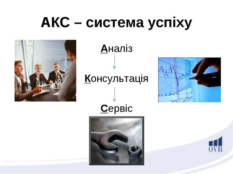 АКС – система успіху Аналіз Консультація Сервіс
