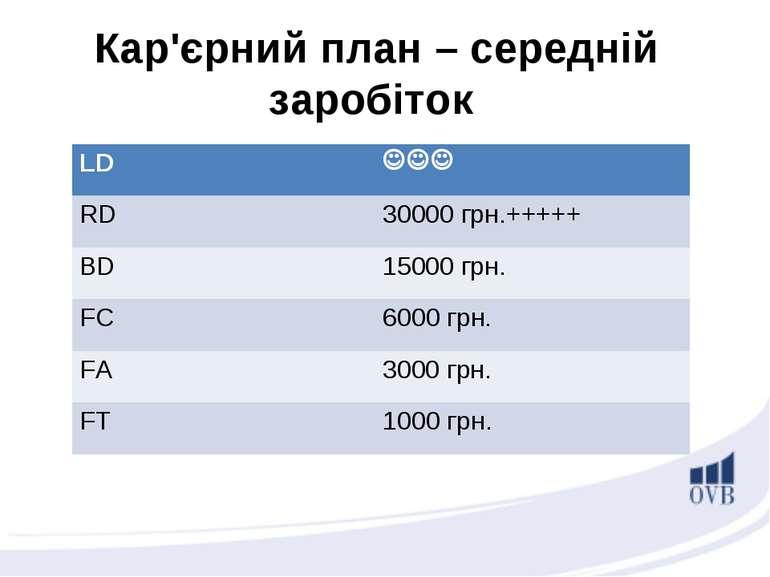 Кар'єрний план – середній заробіток LD RD 30000 грн.+++++ BD 15000 грн. FC 60...