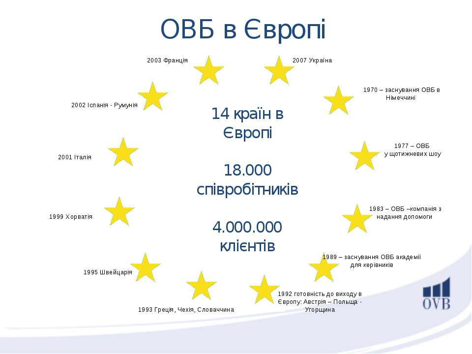 1970 – заснування ОВБ в Німеччині 1983 – ОВБ –компанія з надання допомоги 198...