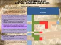 КУЛЬТУРНО-ПРОСВІТНИЦЬКИЙ ПРОЕКТ «ДОНЕЧЧИНА – БАТЬКІВЩИНА С.С.ПРОКОФ'ЄВА» Інфо...
