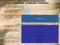 КУЛЬТУРНО-ПРОСВІТНИЦЬКИЙ ПРОЕКТ «ДОНЕЧЧИНА – БАТЬКІВЩИНА С.С.ПРОКОФ'ЄВА» 13 В...